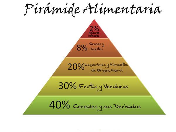 piramide alimentaria diabeticos